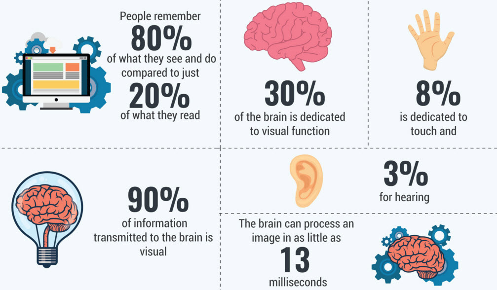 CREATE KILLER BUSINESS INFOGRAPHICS